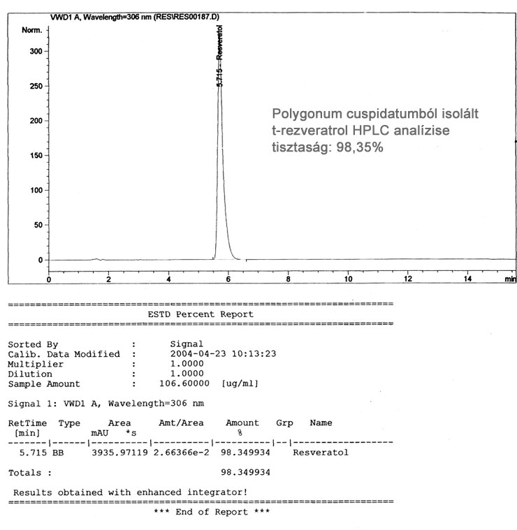 HPLC analízis